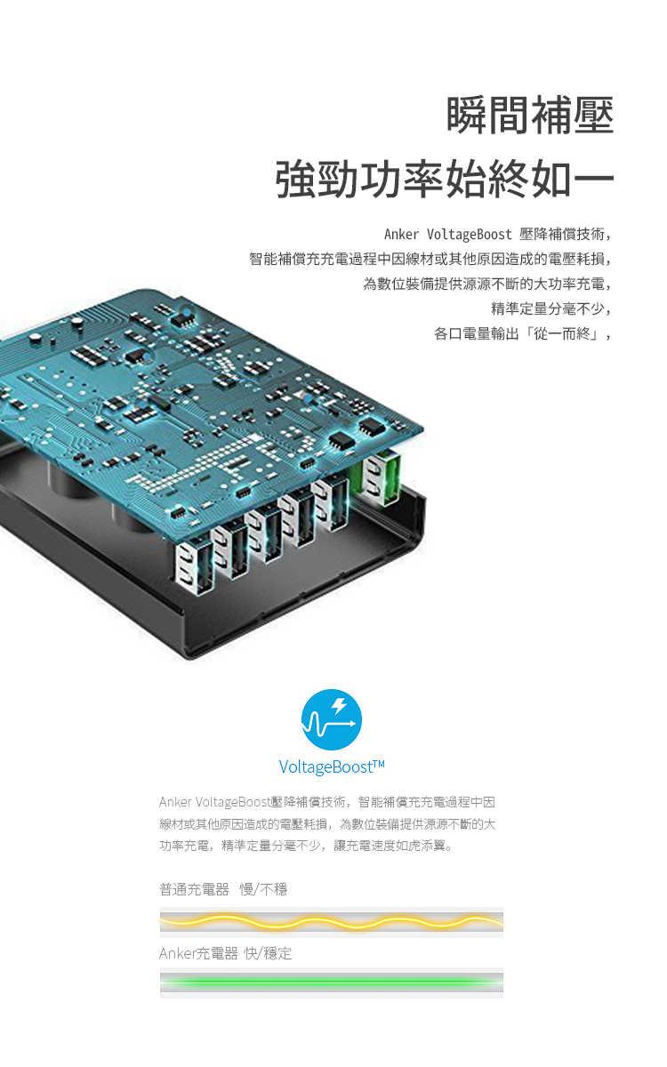 Anker PowerPort+ 6 with QC3.0充電器-自動電壓補償技術